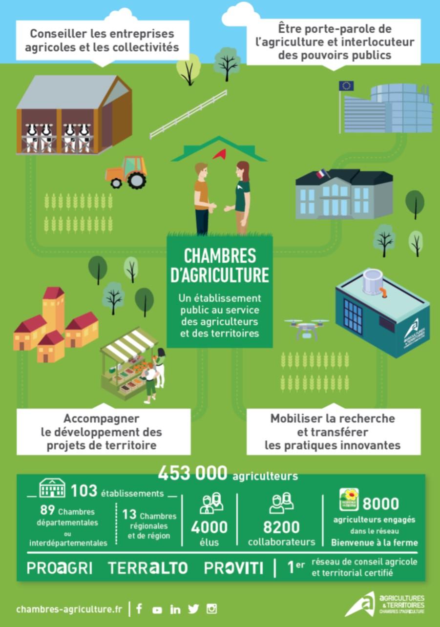 Chambre d 39 agriculture meuse - Chambre d agriculture d auvergne ...